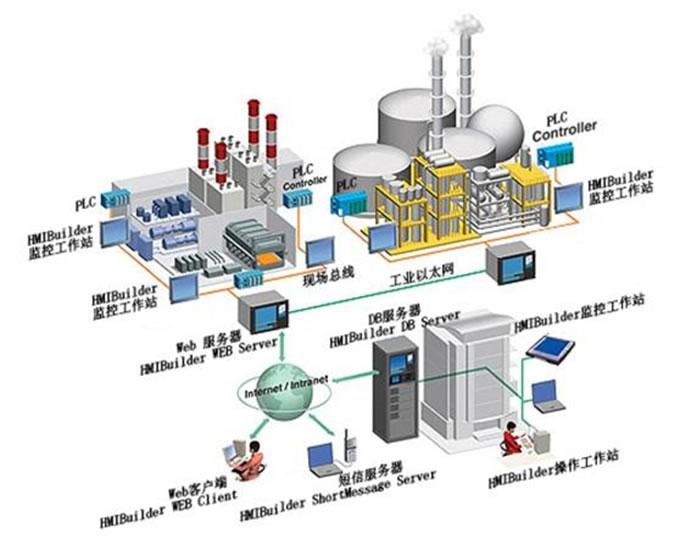 石化行业能源管控系统德赢体育下载(加物联网)